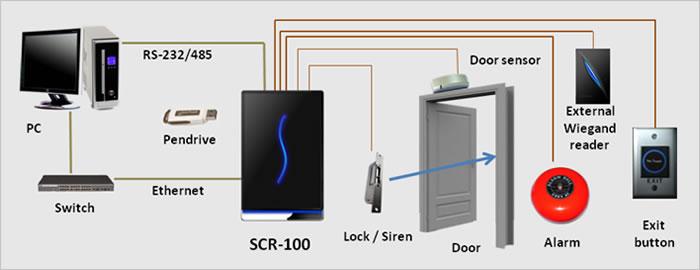 دستگاه اکسس کنترل یوکا SCR100